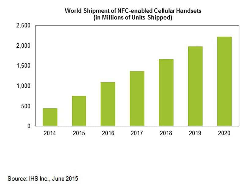 2 2bn Nfc Enabled Handset Shipments By 2020 Ihs