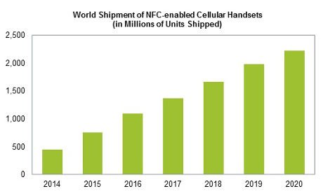 IHS Technology forecast for NFC-enabled handset shipments