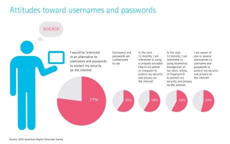 Accenture's 'Digital trust in the IoT era' report