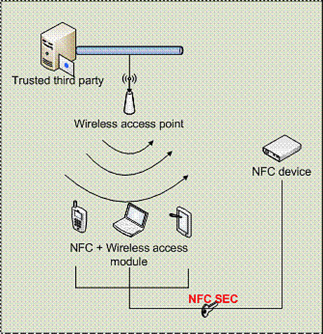 ECMA International has published updates to five NFC standards