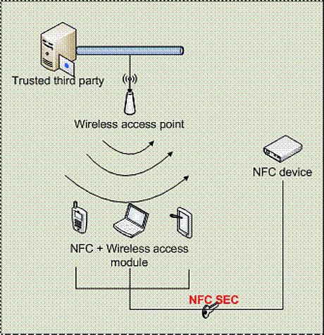 ECMA International has published updates to five NFC standards