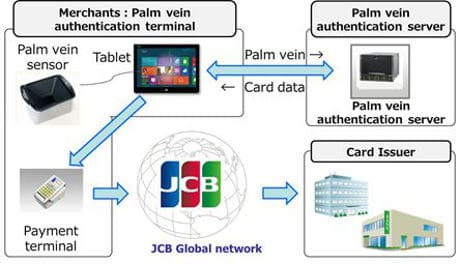 JCB palm secure