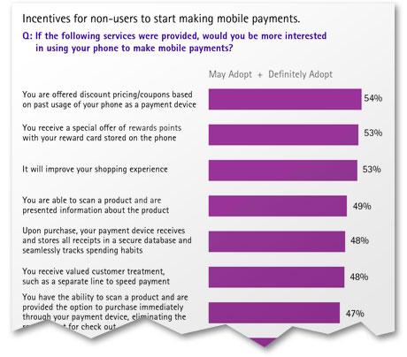 Accenture Mobile Payments Survey
