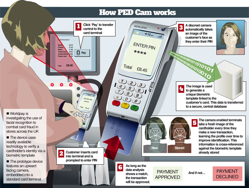 Worldpay Tests Facial Recognition For Payments In Stores