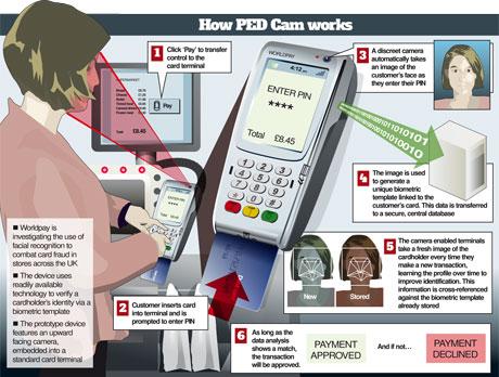 PED Cam