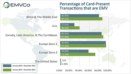 Graph of percentage of transactions that are EMV, by territory