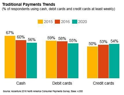 Accenture report showing traditional payment trends