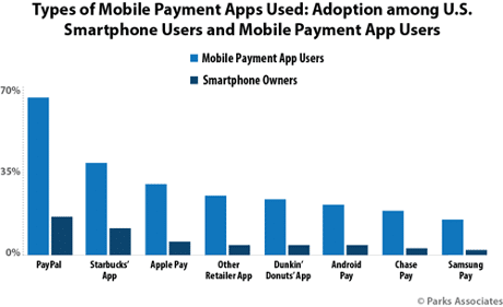 Mobile payments apps used in the US - Parks Associates study