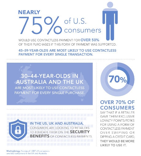 NXP mobile payments infographic