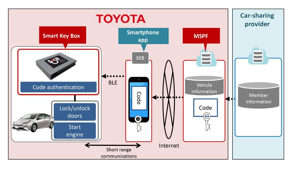 Toyota To Pilot Ble Car Sharing Device To Unlock Doors