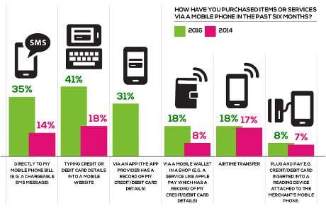 Mobile Money Report