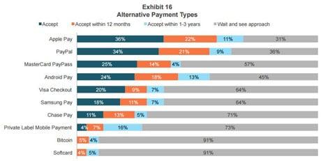 Boston Retail Partners Apple Pay mobile payments survey
