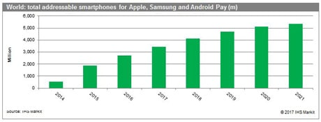 Total addressable smartphones for Apple Pay, Samsung Pay and Android Pay, 2014-2021