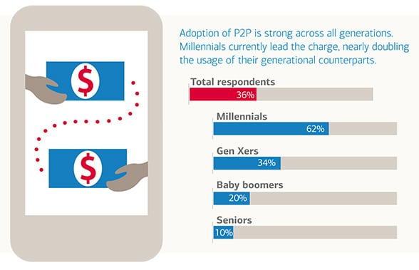 Graph showing adoption of P2P payments by age group