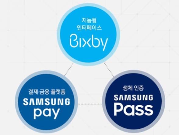 Samsung Pay Bixby