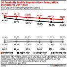 eMarketer: US proximity mobile payment user penetration by platform, 2017-2022