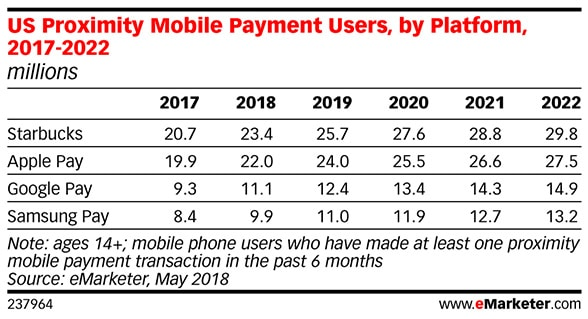 eMarketer: US proximity mobile payment users by platform, 2017-2022