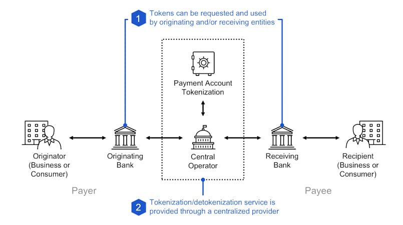 Rambus' Payment Account Tokenization solution explained in a diagram