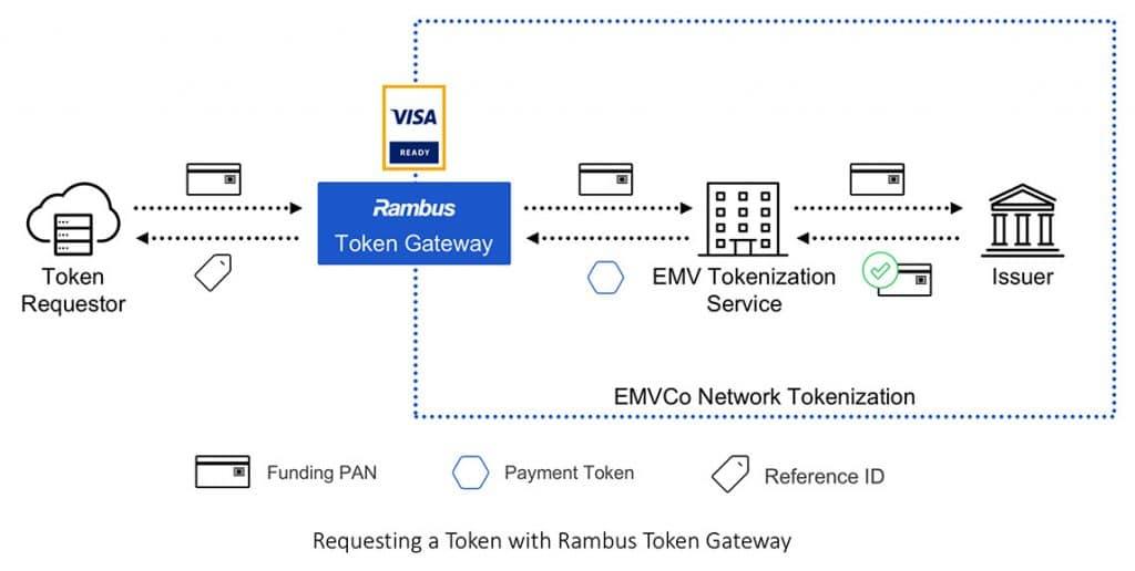 How the Rambus Token Gateway works