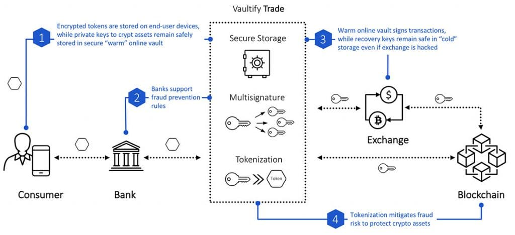 Vaultify Trade: How it works
