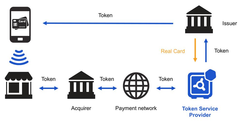 Figure 1: Rambus Token Service Provider