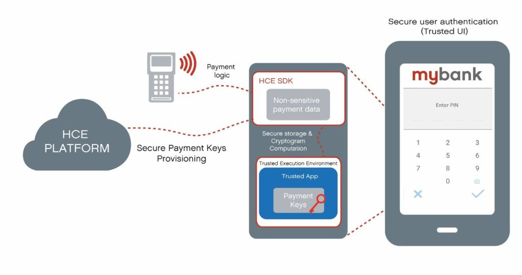 Dejamobile's HCE-TEE architecture adds security on the user device