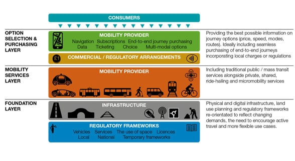 Diagram with coloured bars describing govt transport plan