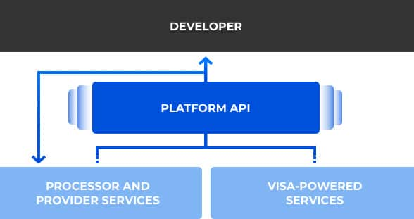 visa open platform diagram