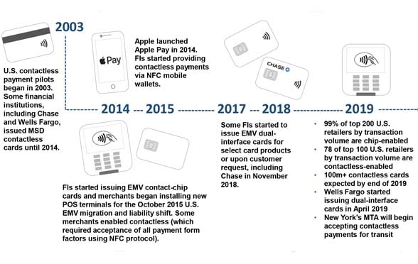 Boston Fed reports on contactless card and NFC payments