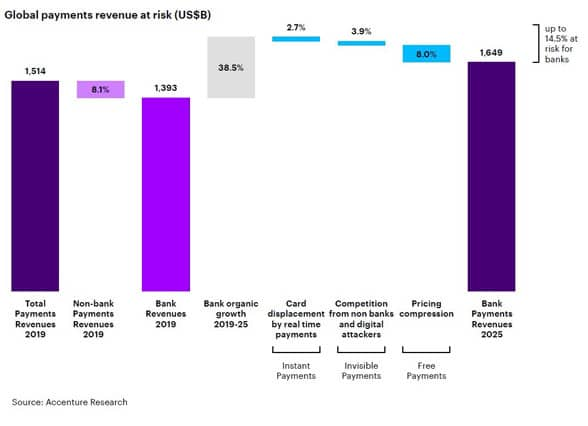 Bar graph showing global payments revenue at risk