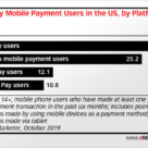 Bar chart showing mobile payments app usage in USA