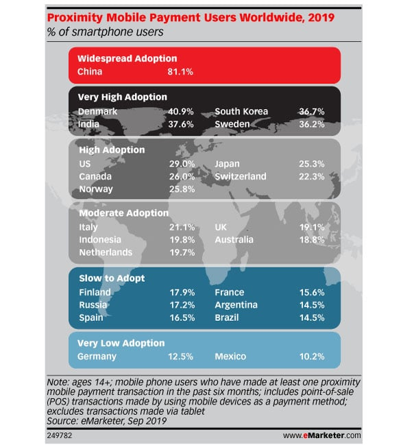 Emarketer chart with global mobile payment users 2019