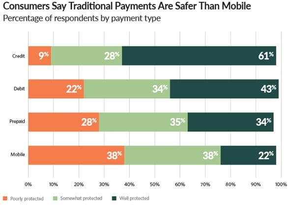 Bar graph showing US consumers attitude to mobile payments