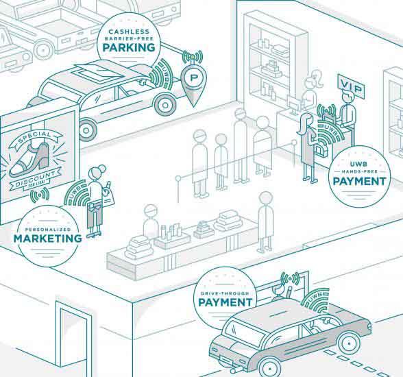 Graphic of Docomo/NXP NFC concept