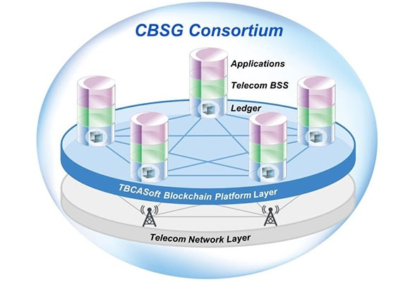 Diagram showing how the Carrier Blockchain Study Group (CBSG) Consortium's Cross-Carrier Payment System (CCPS) platform works