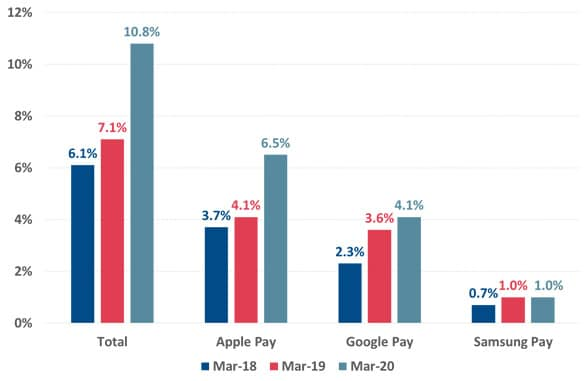 Roy Morgan Australia use of contactless/cardless mobile payments: 2017-19 graph