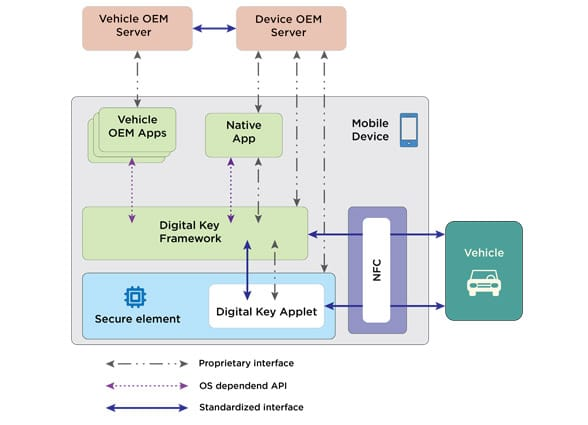 Car Connectivity Consortium figure showing NFC digital key mobile device architecture