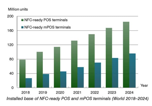 Berg Insights bar graph showing installed base of NFC ready POS and mPOS terminals worldwide 2018-2024