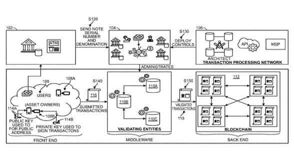 Visa digital currency diagram for patent