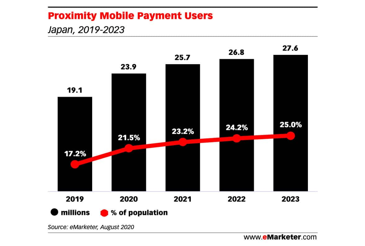 Emarketer graph showing proximity mobile payment users forecast 2019-2023