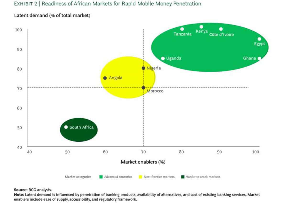 BCG graph showing latent demand for mobile payments in Africa