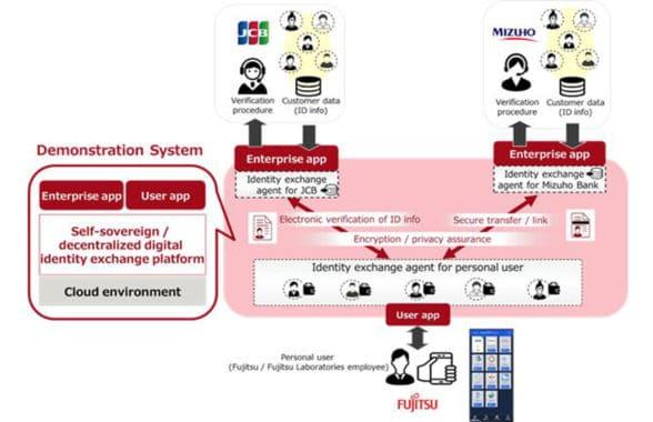 Fujitsu JCB digital id platform diagram