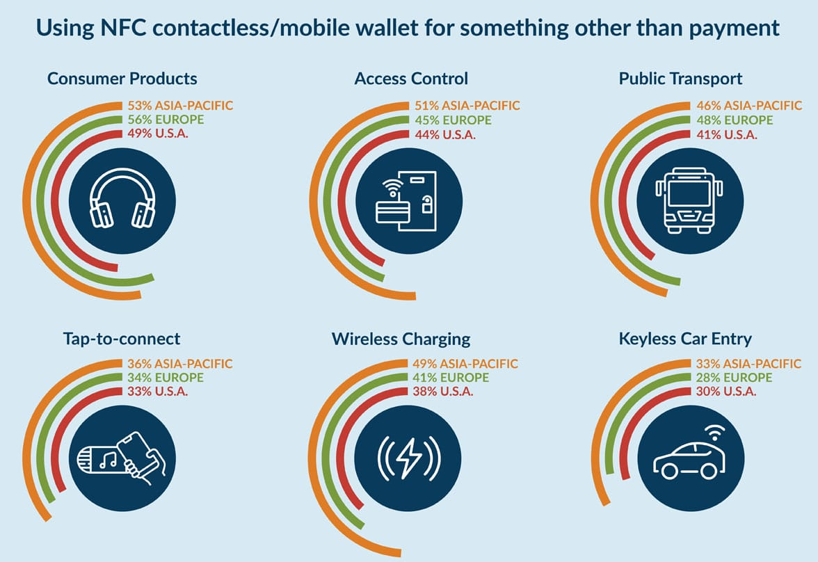NFC Forum contactless usage infographic 2020