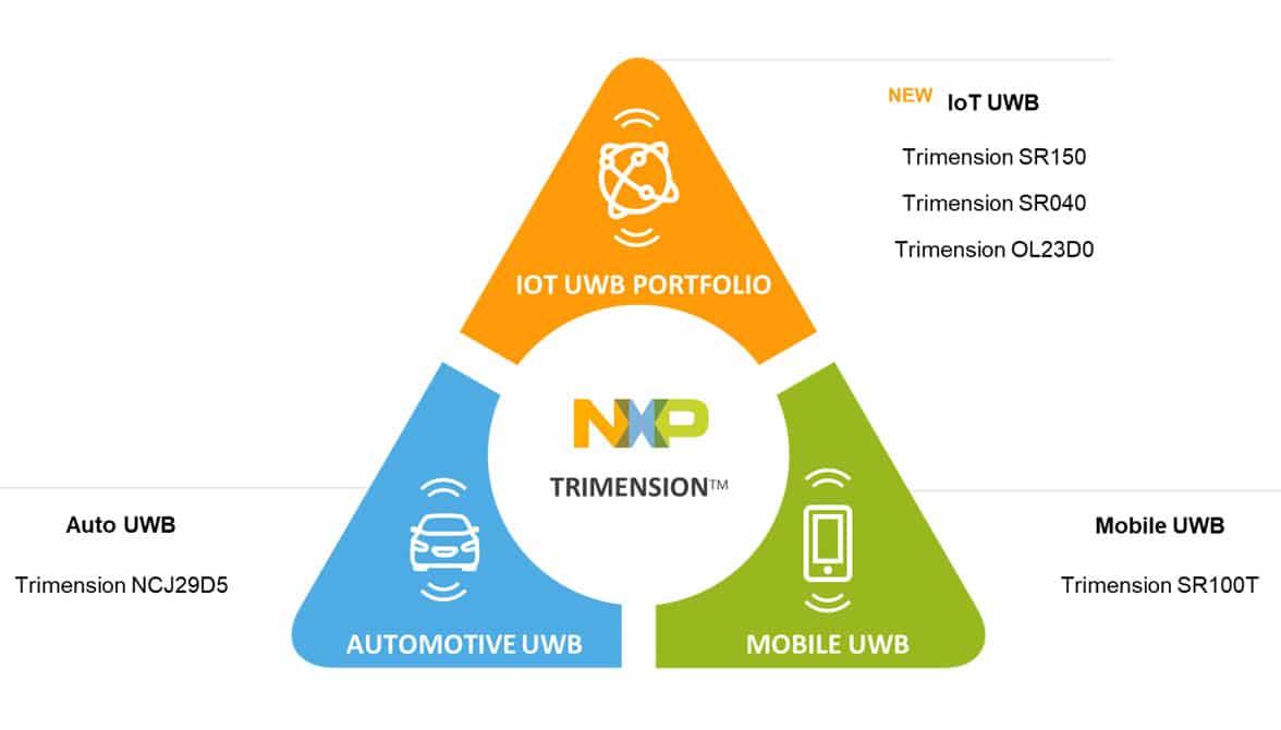 NXP Trimension UWB IC portfolio for IoT applications diagram