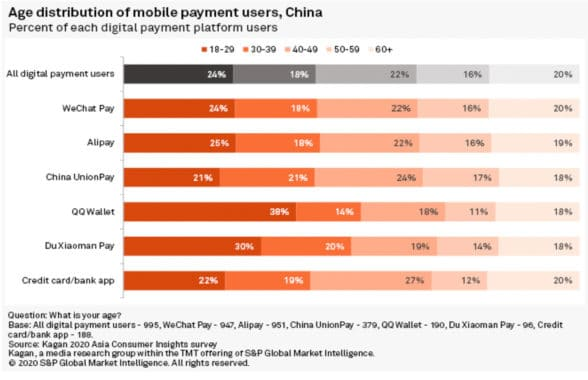 S&P Global graph, age distribution mobile payment users, China