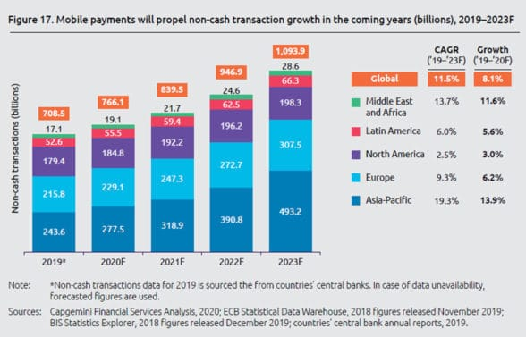 World Payments Report 2020 graph showing growth in mobile payments