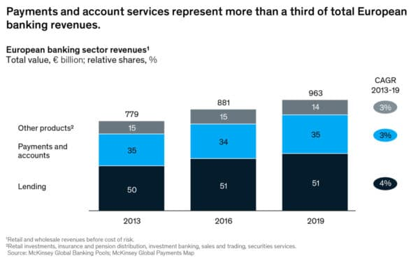 EBA and McKinsey report graph showing payments services as a proportion of European banking revenues