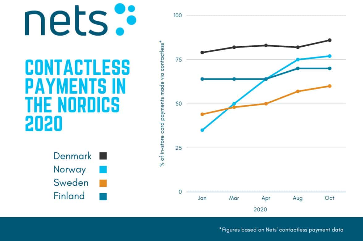 Nets Nordic graph showing contactless adoption in the region
