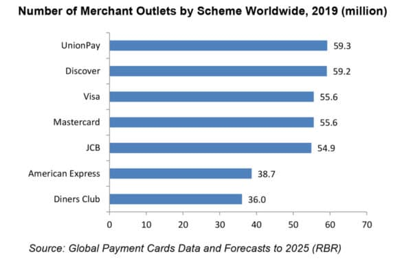 RBR graph showing number of merchant outlets by scheme 2019