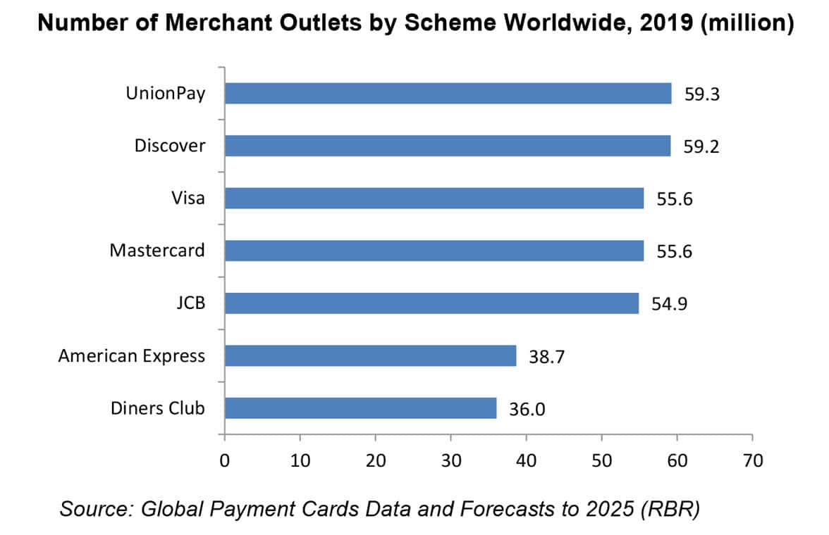 RBR graph showing number of merchant outlets by card payments scheme 2019